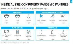 What's in Australian pantries through the pandemic?