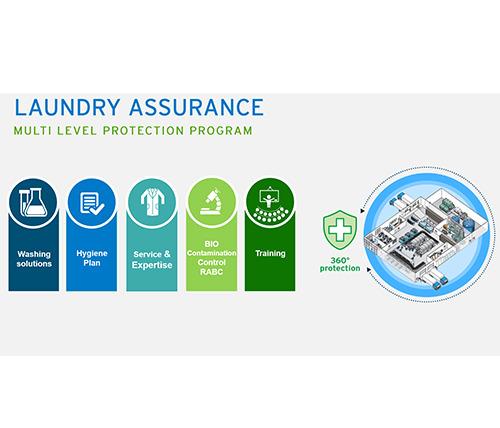 Ecolab emphasizes the significance of laundry hygiene within the second wave of Covid-19