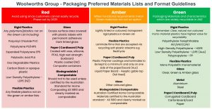 Woolworths outlines targets for making packaging extra sustainable