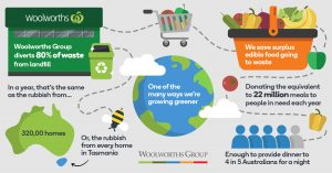 Woolworths accelerates sustainability path
